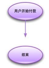 Web流程图的图形含义教程(经典)
