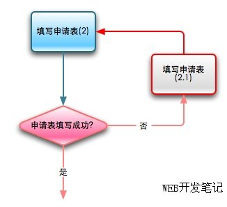 表单验证的流程图