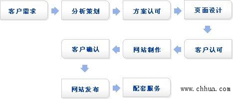 企业网站建设流程图(彻底扫盲)