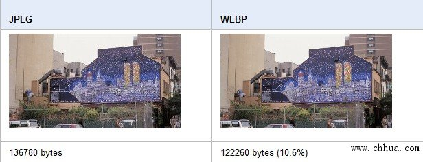 WebP对比JPEG